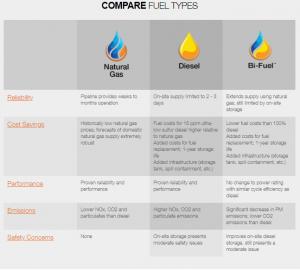fuel types comparison